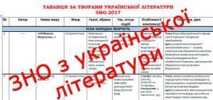 Всі твори до ЗНО 2017 (оновлена таблиця) з української літератури